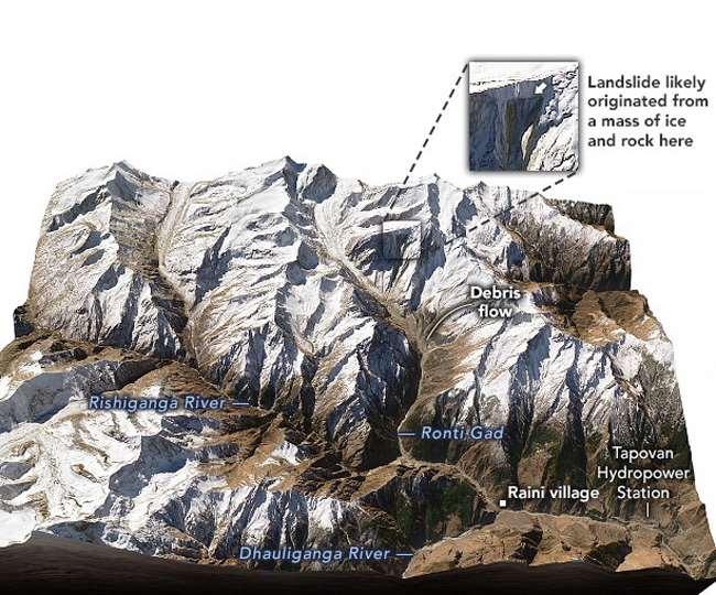 Uttarakhand Glacier Burst: माहभर पहले उभरी थी दरार हैंगिंग ग्लेशियर टूटने से, नासा ने सेटेलाइट चित्र जारी कर स्थिति की स्पष्ट