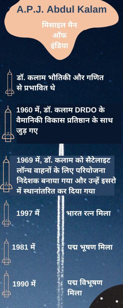 भारत के मिसाइल और परमाणु हथियार कार्यक्रम को अभेद बनाने वाले डॉ. कलाम को नमन